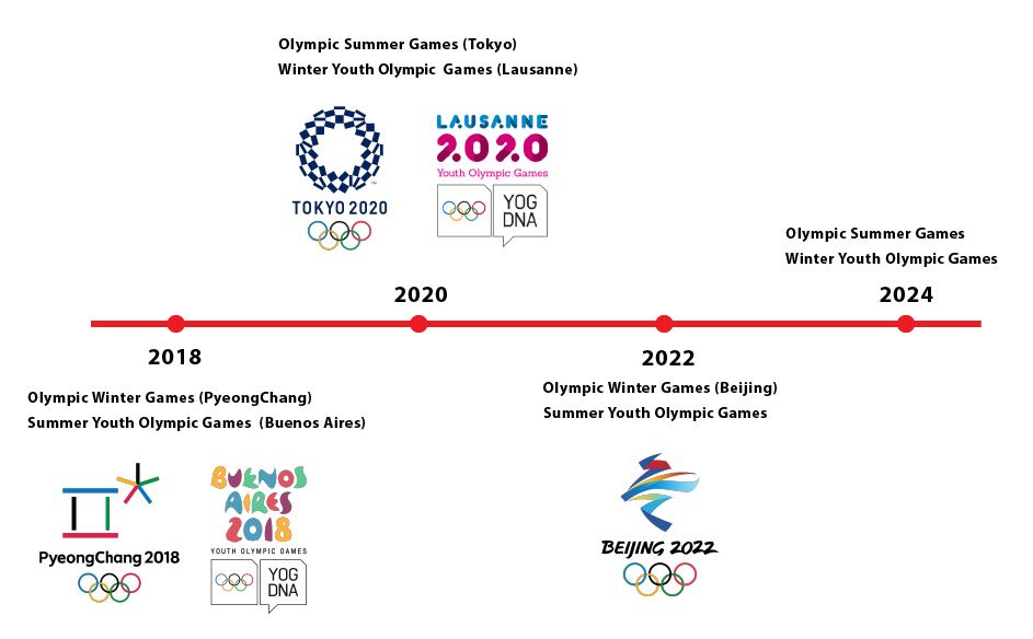 Olympic Timeline