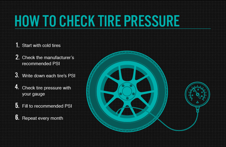 Steps to check tire pressure