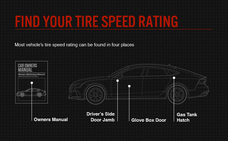 Find your tire speed rating