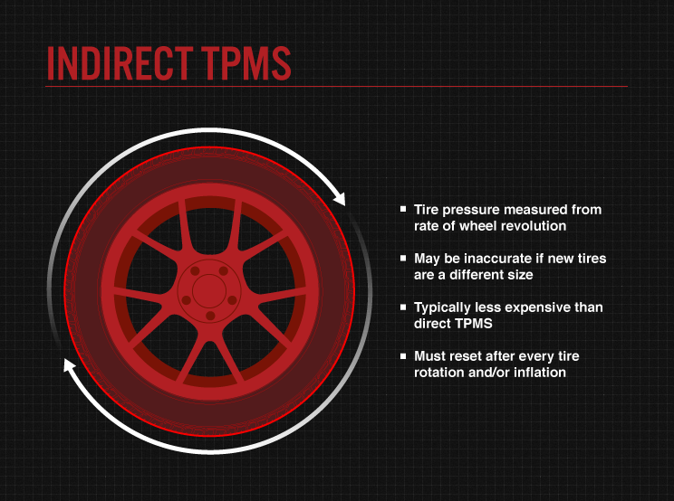 Indirect TPMS